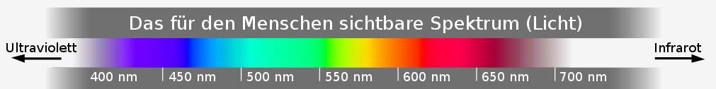 die 850 nm LEDs sind für das menschliche Augo gerade noch sichtbar, während die 940 nm LEDs außerhalb des sichtbaren Spektrums liegen - Grafik: Wikipedia