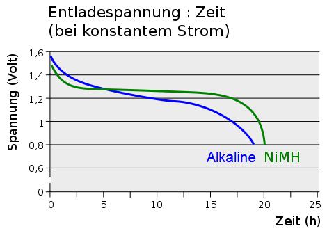 Grafik: Wikipedia