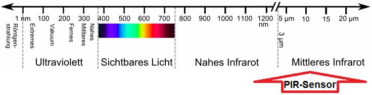Der Sensor einer Wildkamera registriert Infrarotstrahlung im Bereich von rund 10 µm - Grafik: Wikipedia